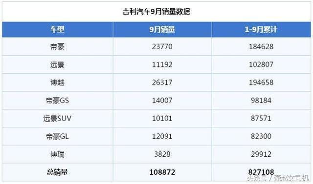 吉利、長城、長安這三大自主品牌,誰才是9月銷量霸主?