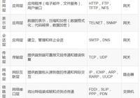 全面瞭解HTTP和HTTPS(開發人員必備)