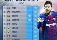 西甲球員最新身價:梅西1.6億歐居首 格子1.5億歐第二