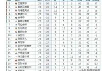 西甲最新積分榜,皇馬擊敗馬德里競技升次席,西班牙人贏球列第11