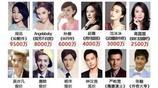 馮小剛:我懟的就是你 楊穎:我的顏值難道不值8000萬片酬?