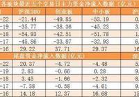 兩市主力資金淨流出238.79億元 龍虎榜機構搶籌6股