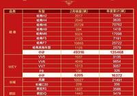 長城WEY、吉利領克2月份銷量對比,誰才是真正的國產豪華品牌?