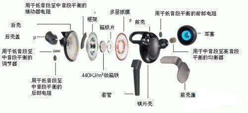 好耳機和差耳機的差別在哪?