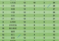 韓國女排倒數第一,中國女排第五,女排聯賽第四周完全積分榜
