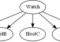 自動化運維:使用psutil和paramiko讀取遠程主機信息