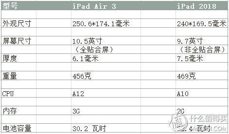 iPad Air 3 與 iPad 2018款 的簡單上手對比和使用體驗
