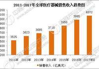 2017年中國醫療器械行業市場前景研究報告