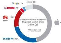 2019年Q1高端手機市場報告:全球出貨量下滑8%,華為中國區超蘋果
