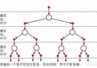 核裂變和核聚變有什麼區別?