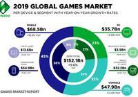 蘋果靠iPhone成為全球第四大遊戲公司!僅次於騰訊、Sony與微軟