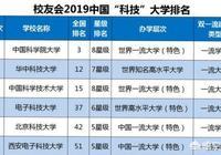 在中國,科技類的大學排名是怎樣的?你認為哪所學校比較好?