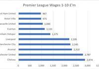 英超歷史薪水總開支排名!曼聯27.87億鎊排第2,第9在英冠掙扎