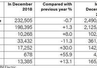 中國人又幫了大忙!寶馬世界銷量年增1.8%為德系三大豪華品牌之最