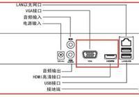 硬盤錄像機用4K電視當顯示器,但是電視只有高清接口,出來的畫質不清楚,該怎麼解決?