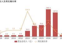 *ST華信:2018年歸母淨利潤為-12.1億,虧損較去年大幅收窄