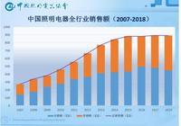 """""""中國第一股""""飛樂音響被立案調查 去年虧近33億元"""