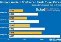 如果勇士輸掉西決G4,再回主場終結系列賽的話,可以多賺多少門票收入?你怎麼看?