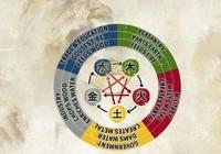 《太吾繪卷》五行各大系的玩法和打法套路總結心得