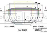 詳解VGA連接線接口及引線連接教程