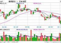 工銀國際:鞍鋼股份鐵礦石成本壓力持續