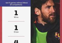 """""""體系""""球員?梅西缺席6場,巴薩近6場1平1勝4負!為何還有人說梅西是""""毒瘤""""?"""