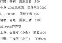 大罵UZI是豬的韓國主播參加比賽,還吊打了虎牙多位高分主播