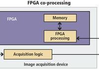 CPU或FPGA進行圖像處理哪個最好?