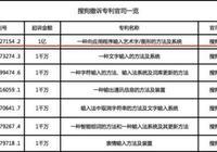 法律專家評搜狗百度專利案:搜狗撤訴因訴訟前景渺茫
