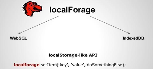 前端數據存儲,你還在用localStorage?
