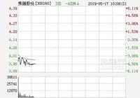 快訊:秀強股份漲停 報於4.14元