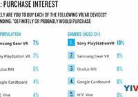 尼爾森:VR吸引力不斷上升,PSVR購買興趣最高