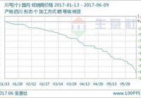 生意社:本週川芎價格下跌(6.5-6.9)