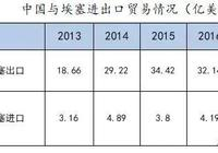 埃塞俄比亞經貿參考:2017年埃塞俄比亞市場及行業分析報告