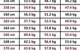 2017女神標準體重表,原來微胖才是最好的身材,你符合標準嗎?