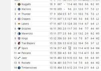 NBA西部最新排名,馬刺大勝快船列第10,火箭勝湖人升到第13