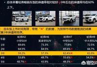都說二手汽車交易市場,哈弗H6都氾濫成災,為什麼還有那麼多人都買哈弗H6?