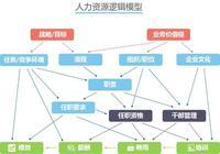 人力資源邏輯模型