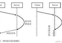 Java互聯網架構-分佈式系統學習總結筆記