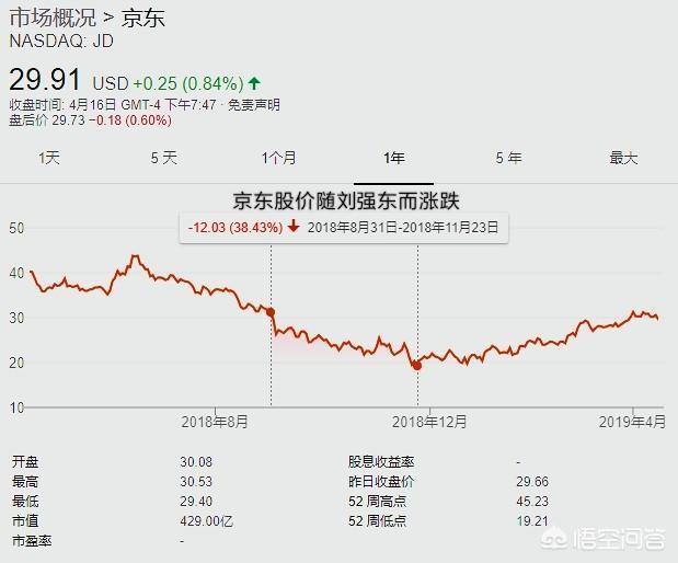 劉強東案公寓視頻曝光!是女方主動邀請,你認為京東股價會因此上漲嗎?
