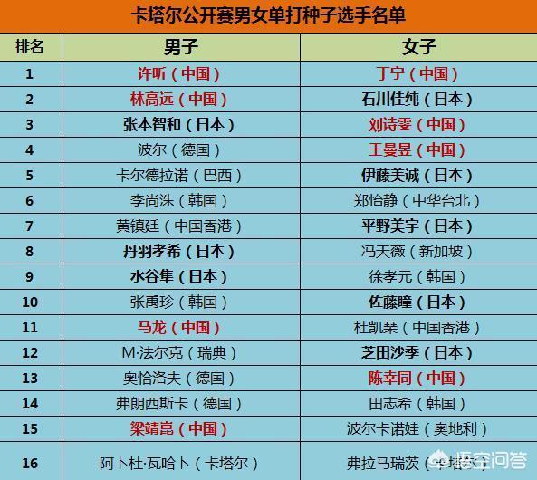 2019卡塔爾公開賽乒乓球單打種子選手名單出爐,如何看待這份名單?有何看點?