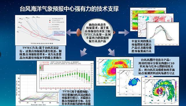 氣象預報預測科技創新