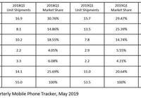 IDC發佈歐洲市場手機銷量榜單,兩家國產廠商實現逆勢增長