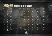 17戰隊操作上限很高,三個比賽畫面可以充分證明,下限也超高