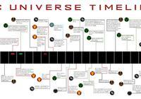超級英雄畫廊:漫威電影宇宙