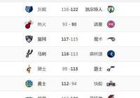 NBA排名:勇士穩西1,開拓者升西3,快船跌至9,籃網升東6