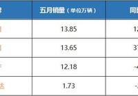 本田刷新5月最好成績,日產迎來年度最大下滑,日系也兩極分化了