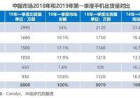 36氪研究院報告:中國智能手機率先回暖 以舊換新政策是引擎
