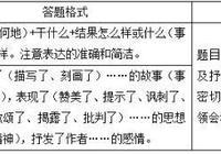 安徽省語文教師考編備考知識點——現代文、記敘文閱讀答題技巧