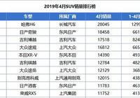4月SUV銷量榜:哈弗H6銷量28045輛,佔據榜首!